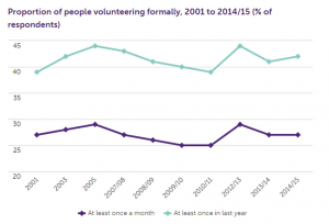 volunteering_graph3