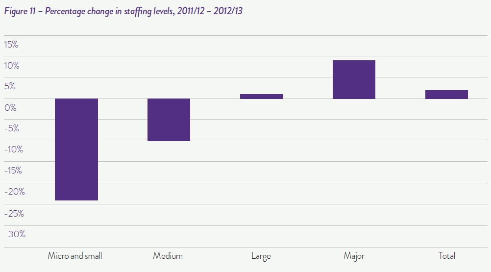 Percentage change in staffing levels 2011-12 to 2012-13