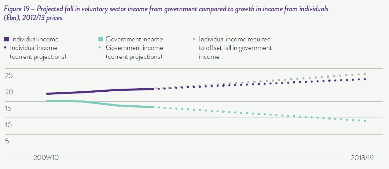 Projected fall in voluntary sector income from government compared to growth in income from individuals