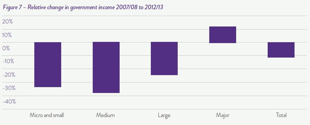 Relative change in government income 2007-08 to 2012-13